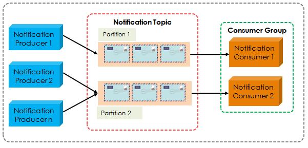 Create Multi-threaded Apache Kafka Consumer | HowToProgram