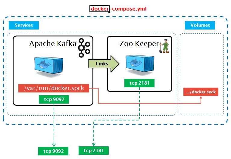 Apache Kafka Singe Node Clusters with Docker Compose
