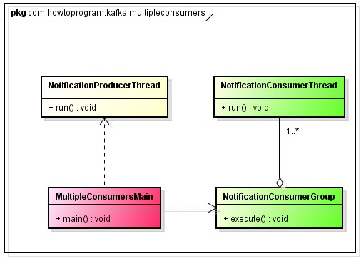 Create Multi-threaded Apache Kafka Consumer | HowToProgram