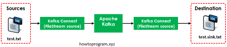 Apache Kafka Connect Example | HowToProgram