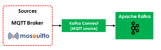 Apache Kafka Connect MQTT Source