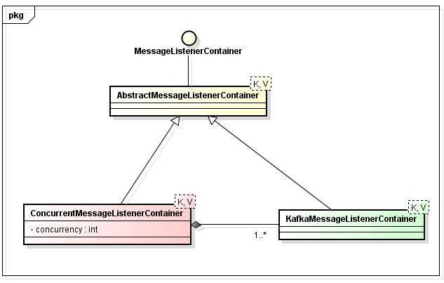 Spring Kafka - Multi-threaded Message Consumption | HowToProgram
